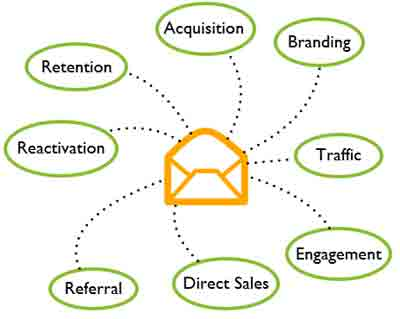 top-email-marketing-training-institute-class-course-in-indore-india